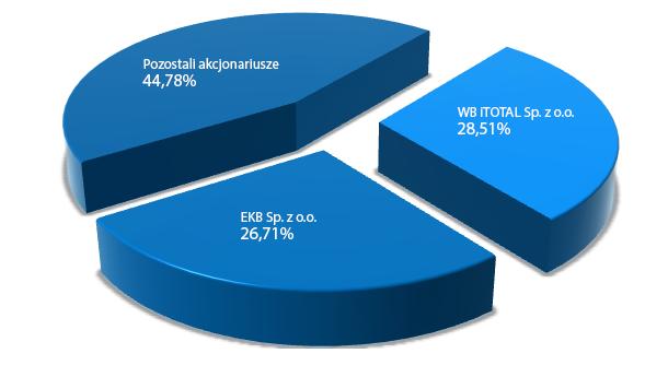 Wykres procentowy poszczególnych udziałowców Spółki